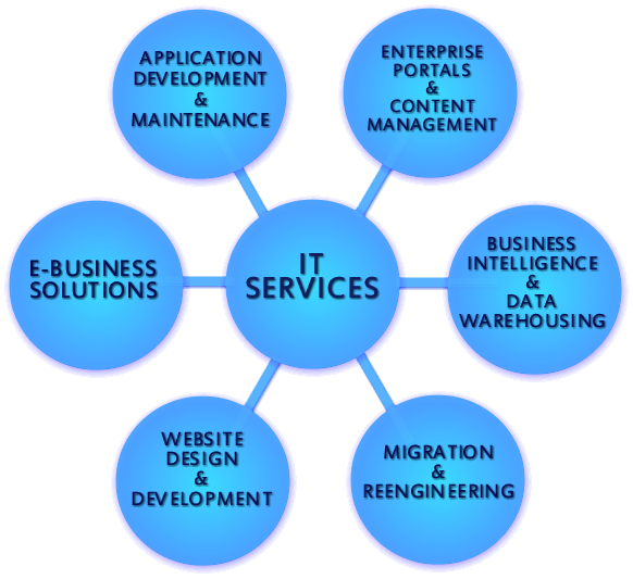 MB Infosystem, Software, Android, iOS, Website development